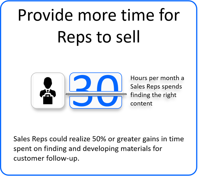 Provide more time for Reps to sell